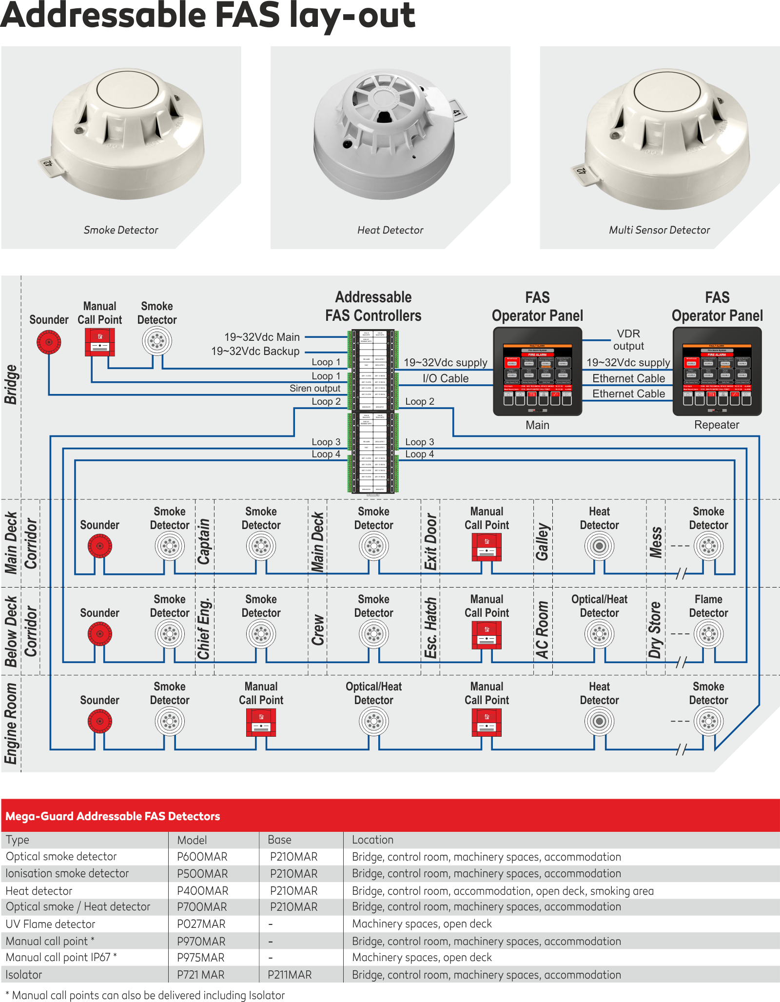 Fire Alarm System Praxis Automation Technology B V