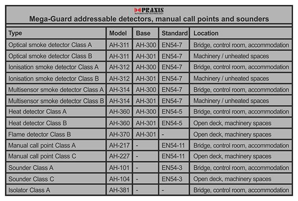 addressable fire alarm system pdf