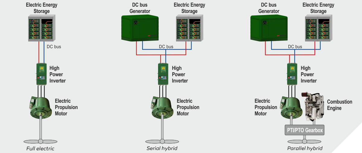 Electric Propulsion Motor Praxis Automation Technology B V