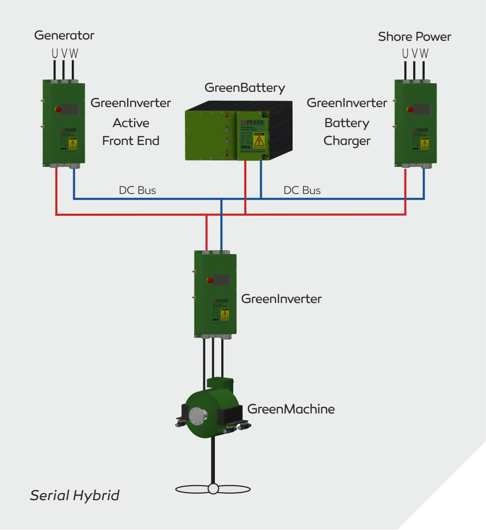 Electric Propulsion Motor Praxis Automation Technology Bv Winch Wiring Diagram For Generator The Serial Hybrid Also Uses An To Drive Propeller Shaft Power Is Coming From Battery Banks Or When Bank Empty