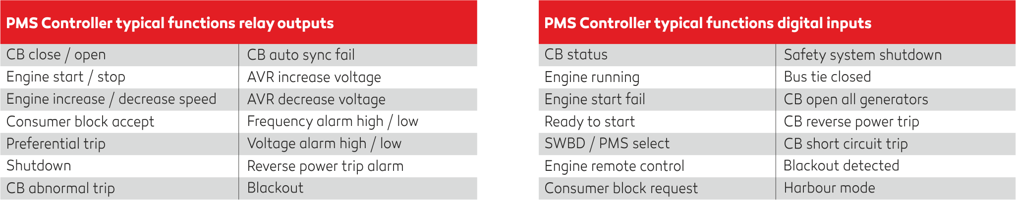 Power Management System Praxis Automation Technology Bv Low Voltage Alarm Circuit The Pms Controller Is Connected To Operator Panel Via An I O Cable Standard Available In Two Lengths 3m And 5m